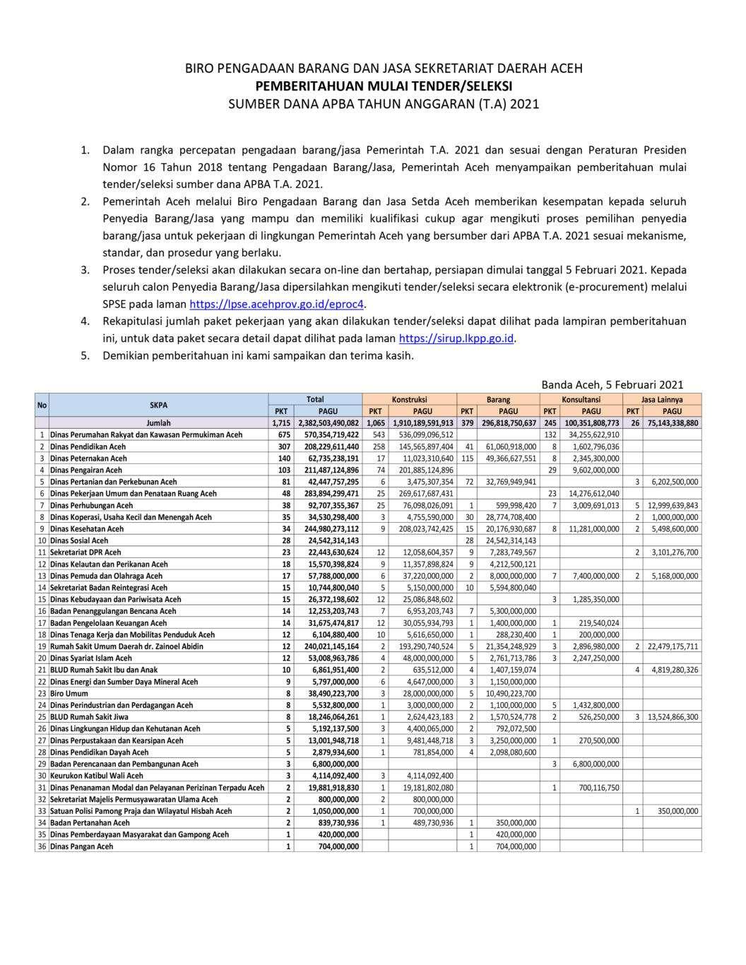 https://aksesharian.com/pemerintah-aceh-umumkan-tender-apba-2021-rp-24-triliun/